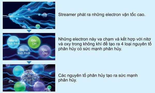 công nghệ streamer hiệu quả