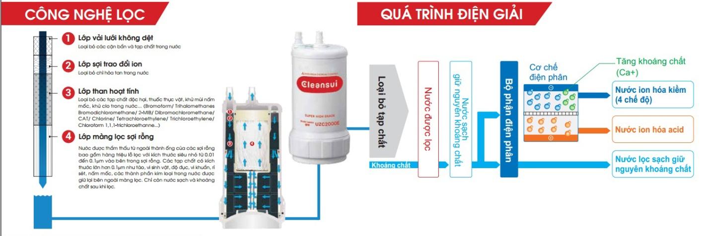 sơ đồ công nghệ lọc nước sạch